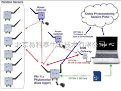PM-11zPM-11z 植物生理生態監測系統