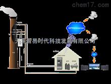 污染源自动监控数据企业自行公布系统