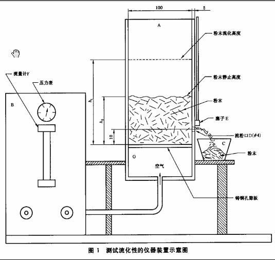 FT-200粉末流动性测定仪