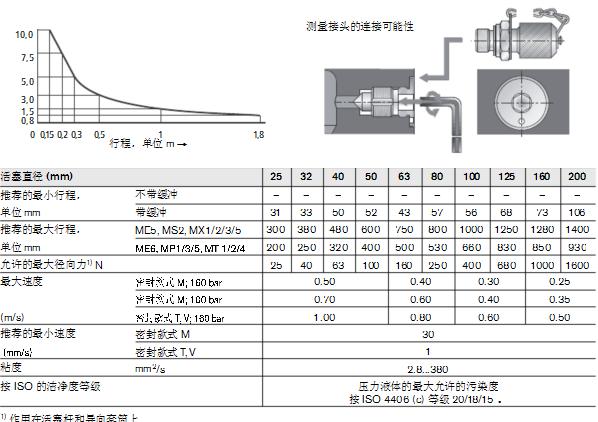 液压缸cdt3型号图片