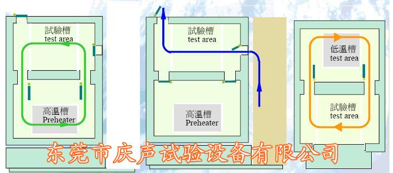 高低温冲击试验设备,冷热冲击测试箱特点; 1 产品外形美观、结构合理、工艺先进、选材考究,具有简单便利的操作性能和可靠的设备性能。   2 设备分为高温箱,低温箱,测试箱三部分,采独特之断热结构及蓄热蓄冷效果,试验时待测物完全静止,应用冷热风路切换方式将冷,热温度导入测试区实现冷热冲击测试目的.