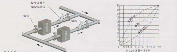 数字锁定平衡阀技术原理