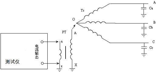 完成以上操作后,就可以运用配网电容电流测试仪进行准确测量电容电流了。 2、4PT接线方式 在测量中,如系统有3PT的接线PT,尽量从3PT中测量,尽量避免采用4PT接线方式。 大部分变电站中的4PT的接线方式有两种接法,分别如图七和图八所示。对于图七中这种4PT的接线方式,组成星形的三个PT的开口三角侧被短接,系统零序电压由第四个PT的测量线圈来测量,各相电压分别从A-N、B-N、C-N端测量。这种接线方式下,系统单相接地时N-L端的电压为57.