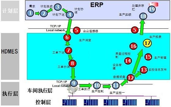 运营系统表结构