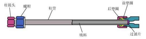 液相色谱柱结构示意图