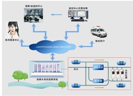 聚光科技河流断面水质在线监测系统解决方案