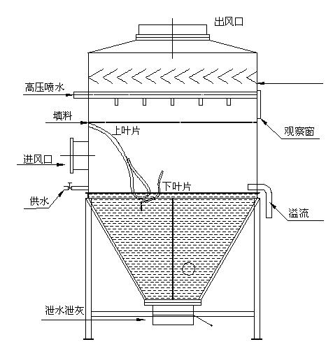 水浴锅结构参考