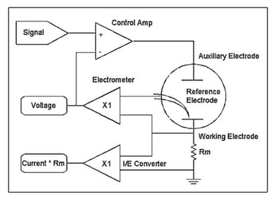 电阻自动组合接入I/E电路。这样可以测量各种不同大小的电流,每次测量可以依据电流大小选定合适的电阻。I/E自动变换量程程序常用来选择合适的电阻值。 I/E转换器的带宽强烈地依赖于它的敏感度。测量小电流需要大的Rm电阻。I/E转换器中的离弦电容形成一个带Rm的RC滤波器,限制了I/E的带宽。没有电化学工作站能够准确测量100kHz下的10nA电流,因为这个电流范围的带宽太低了以至于无法测定100kHz的频率。这个效应在EIS测量中非常非常重要! 调整放大器 调整放大器是一个伺服放大器。它可以将实际测得的电解