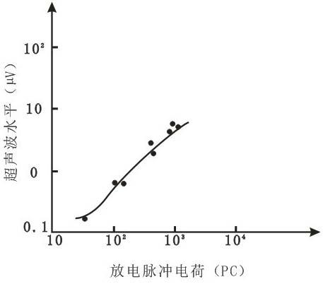 在空气中局部放电产生的脉冲电荷和超声波的关系