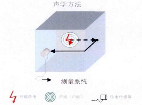 超声波检测局部放电原理图