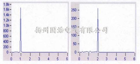 特征指数检测模式典型谱图