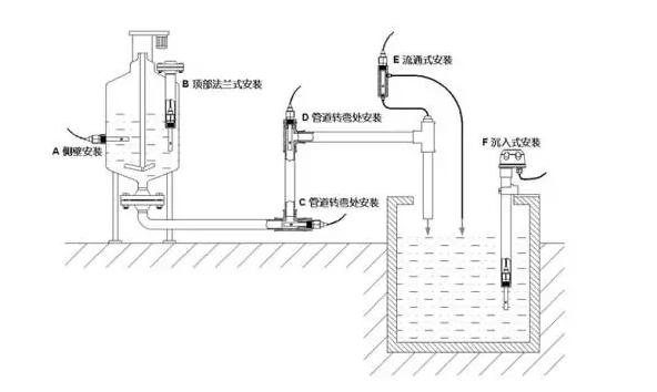 电导率电极的安装方式