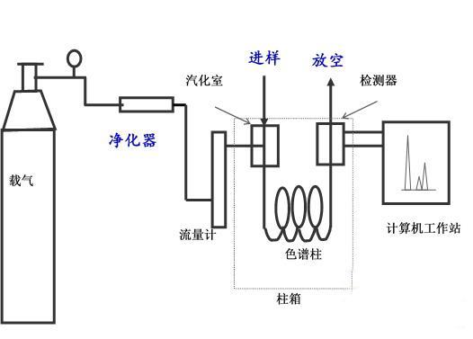 气相色谱仪整套系统
